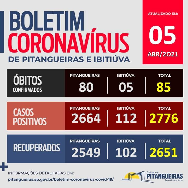 Pitangueiras confirma mais cinco mortes por corona virus
